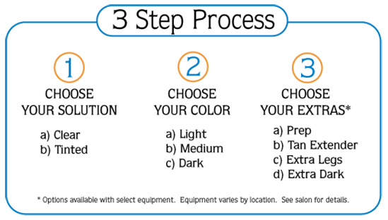 3 step process. Step 1: Choose Your Solution. A. Clear, B. Tinted. Step 2: Choose your color. A. Light, B. Medium, C. Dark. Step 3: Choose your extras*. A. Prep, B. Tan Extender, C. Extra Legs, D. Extra Dark. * Options available with select equipment. Equipment varies by location . See salon for details.